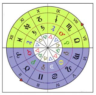 ruota_segni_pianeti_elementi