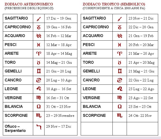 zodiaci